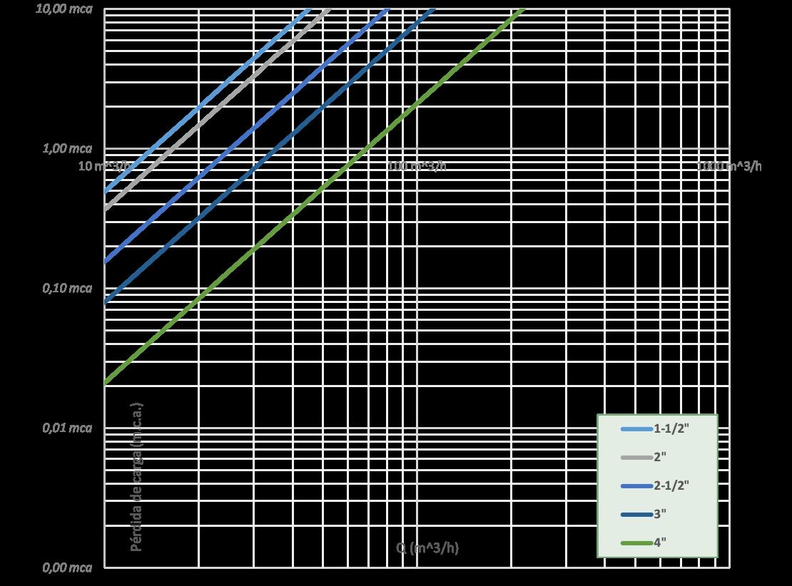 grafica-carga